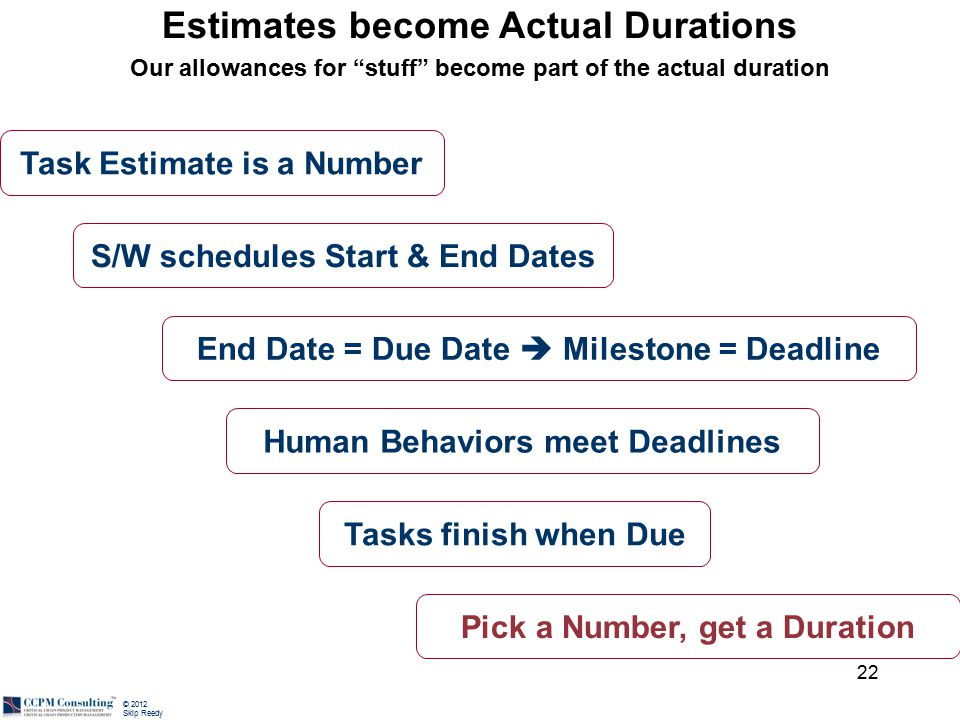 © 2012 Skip Reedy Estimates become Actual Durations Our allowances for stuff become part of the actual duration 22 Task Estimate is a Number S/W schedules Start & End Dates End Date = Due Date  Milestone = Deadline Human Behaviors meet Deadlines Tasks finish when Due Pick a Number, get a Duration