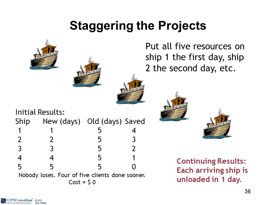© 2012 Skip Reedy Staggering the Projects Put all five resources on ship 1 the first day, ship 2 the second day, etc.