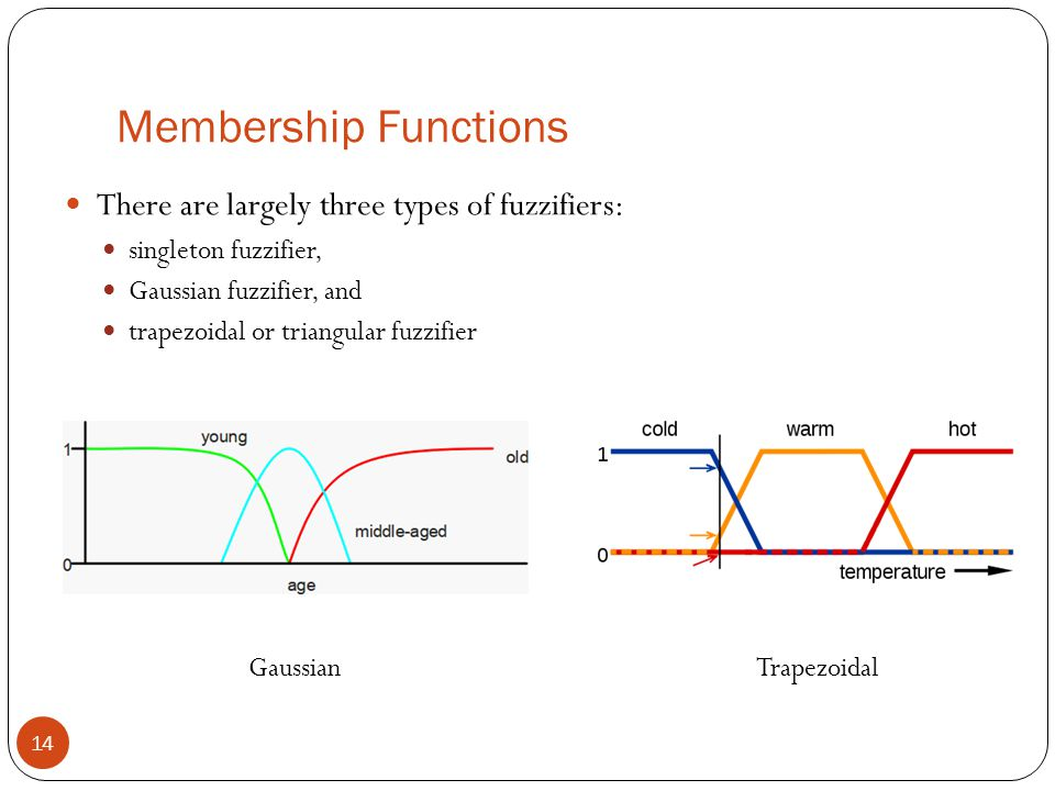 Membership Functions 14 There are largely three types of fuzzifiers: singleton fuzzifier, Gaussian fuzzifier, and trapezoidal or triangular fuzzifier