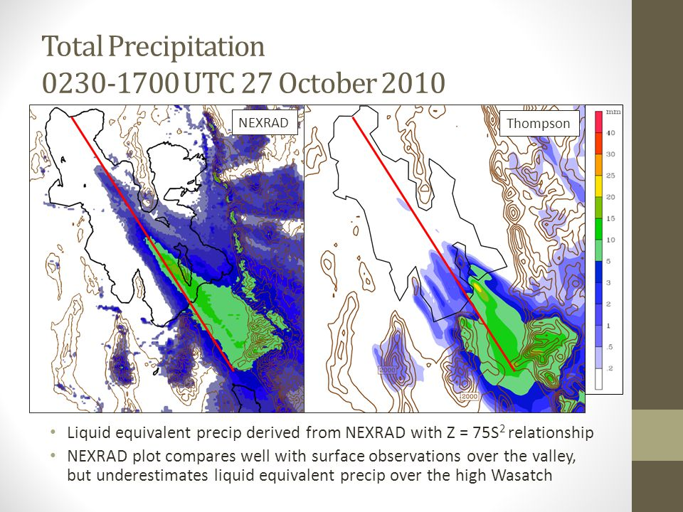 Total Precipitation 0230-1700 UTC 27 October 2010 Liquid equivalent precip derived from NEXRAD with Z = 75S 2 relationship NEXRAD plot compares well with surface observations over the valley, but underestimates liquid equivalent precip over the high Wasatch Thompson NEXRAD