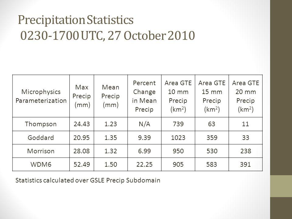 Precipitation Statistics 0230-1700 UTC, 27 October 2010 Microphysics Parameterization Max Precip (mm) Mean Precip (mm) Percent Change in Mean Precip A
