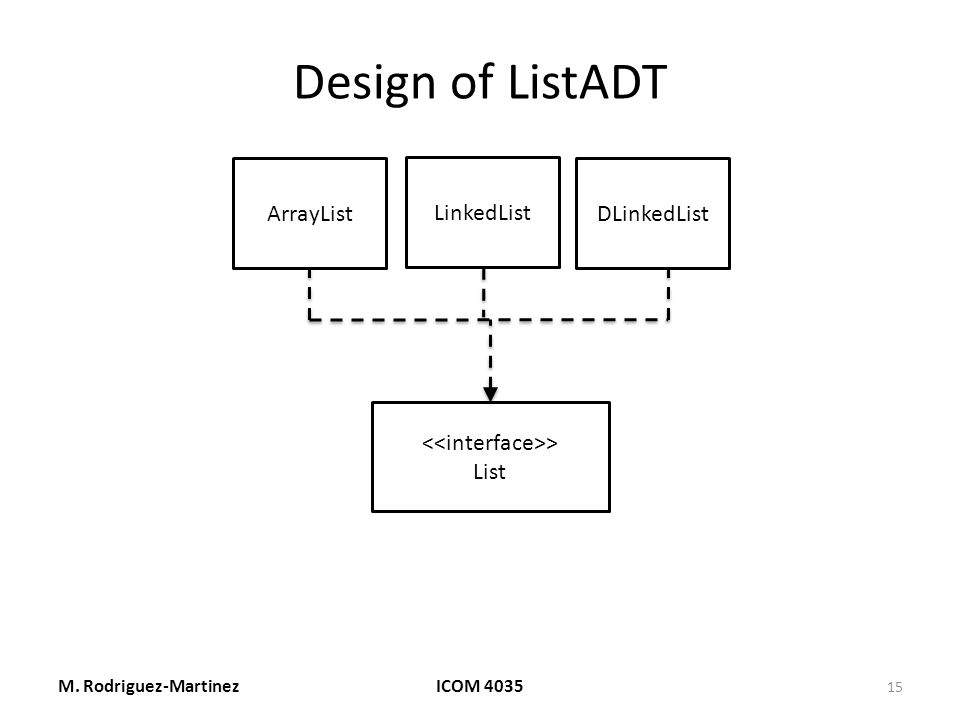 Design of ListADT M. Rodriguez-MartinezICOM 4035 15 ArrayListDLinkedList > List LinkedList