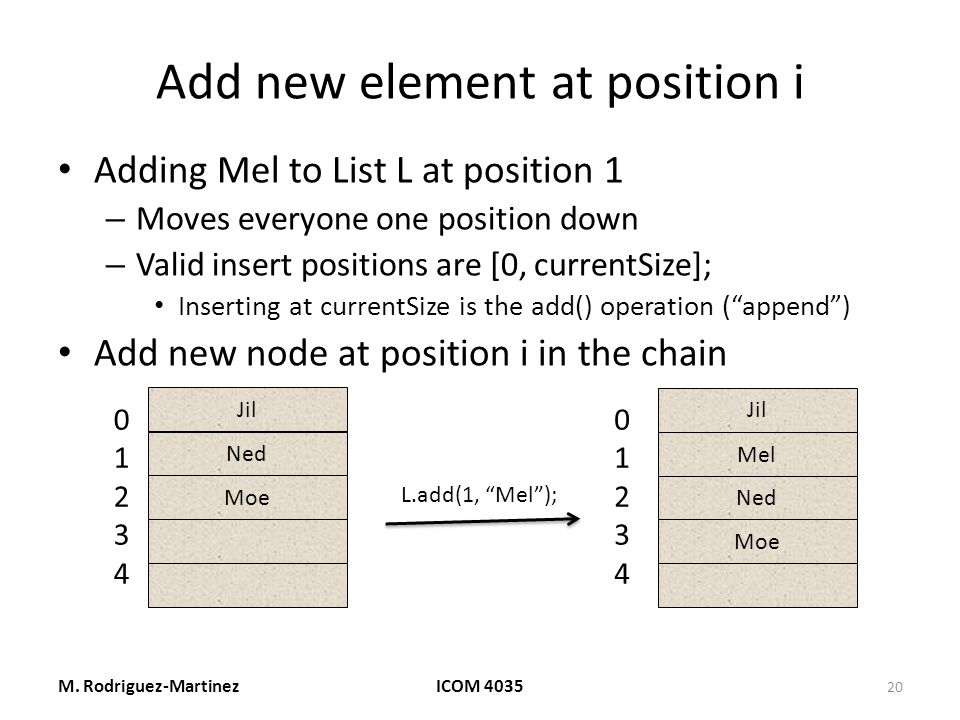 Add new element at position i Adding Mel to List L at position 1 – Moves everyone one position down – Valid insert positions are [0, currentSize]; Inserting at currentSize is the add() operation ( append ) Add new node at position i in the chain M.