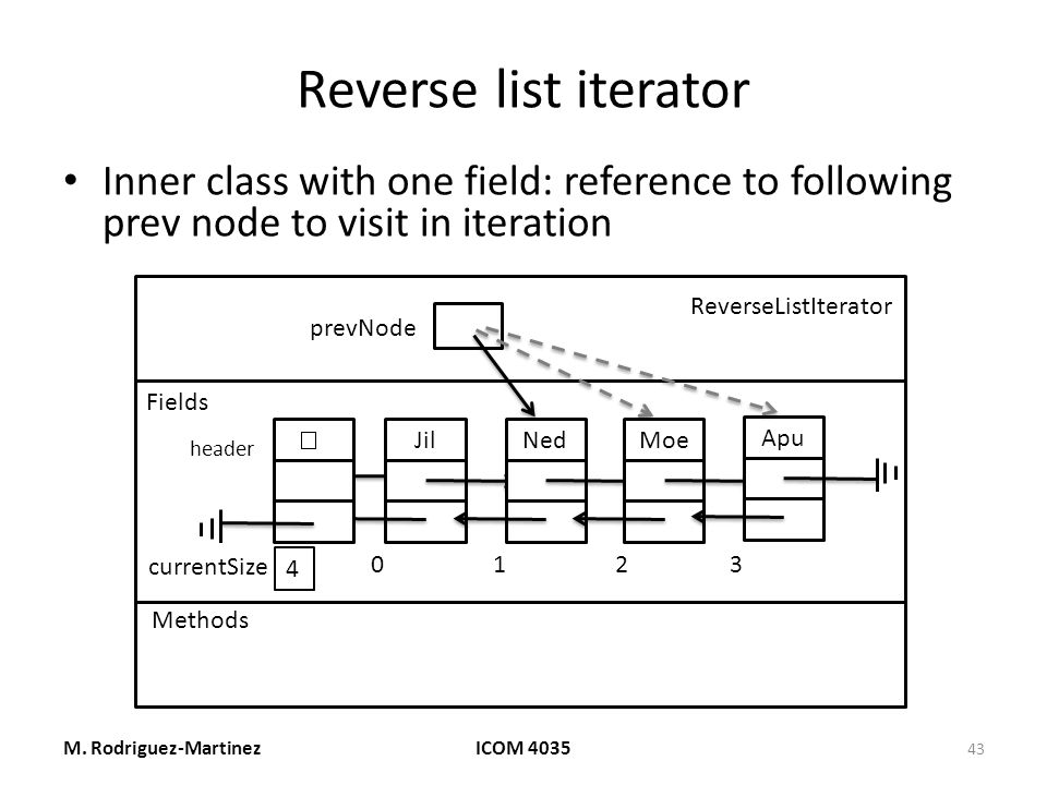 Reverse list iterator Inner class with one field: reference to following prev node to visit in iteration M.