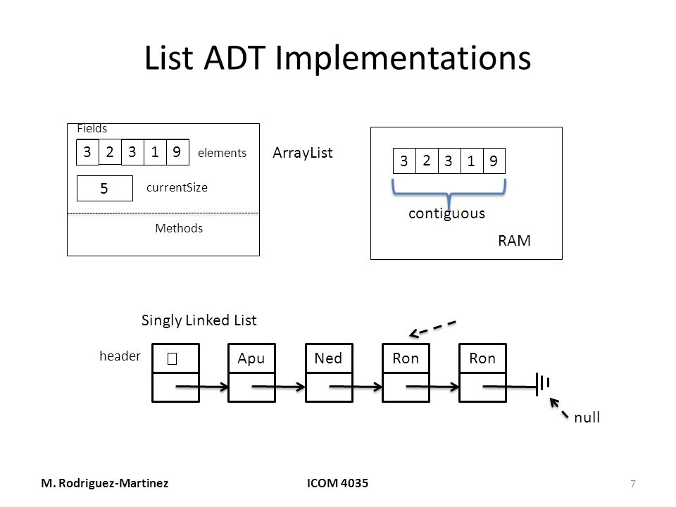 List ADT Implementations M.