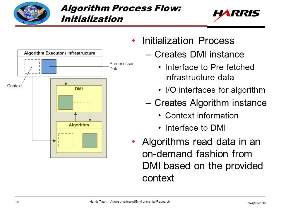 18 29-April-2010 Harris Team – Atmospheric and Environmental Research, Algorithm Process Flow: Initialization Initialization Process –Creates DMI instance Interface to Pre-fetched infrastructure data I/O interfaces for algorithm –Creates Algorithm instance Context information Interface to DMI Algorithms read data in an on-demand fashion from DMI based on the provided context