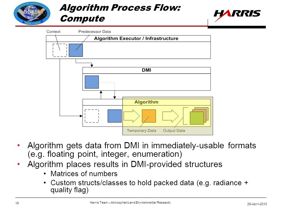 19 29-April-2010 Harris Team – Atmospheric and Environmental Research, Algorithm Process Flow: Compute Algorithm gets data from DMI in immediately-usable formats (e.g.