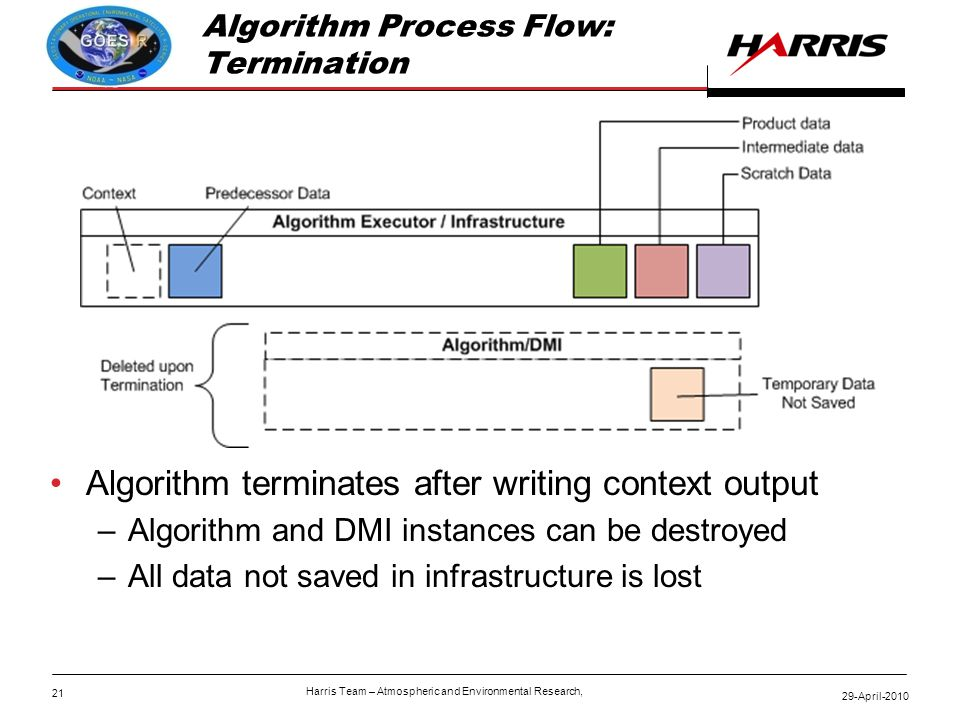 21 29-April-2010 Harris Team – Atmospheric and Environmental Research, Algorithm Process Flow: Termination Algorithm terminates after writing context output –Algorithm and DMI instances can be destroyed –All data not saved in infrastructure is lost