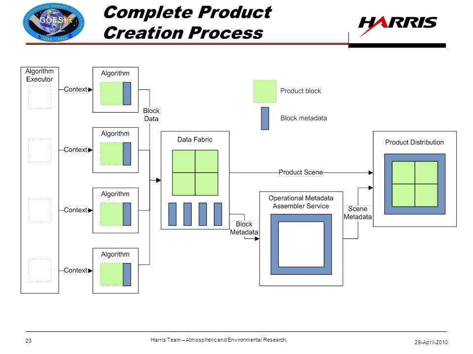 23 29-April-2010 Harris Team – Atmospheric and Environmental Research, Complete Product Creation Process