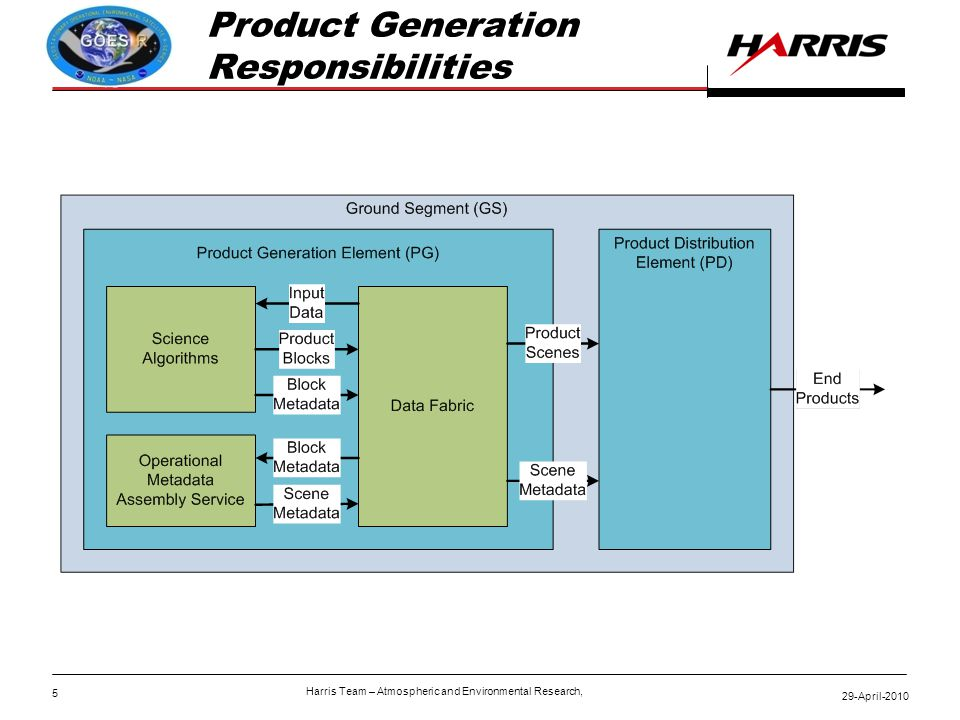 5 29-April-2010 Harris Team – Atmospheric and Environmental Research, Product Generation Responsibilities