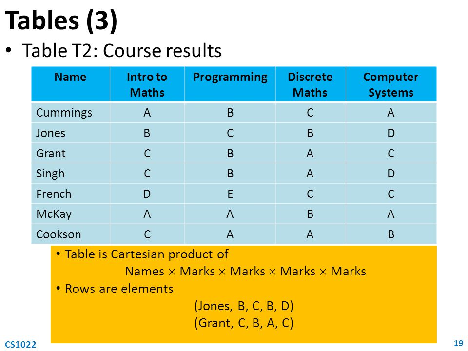 Table T2: Course results Tables (3) 19 CS1022 NameIntro to Maths ProgrammingDiscrete Maths Computer Systems CummingsABCA JonesBCBD GrantCBAC SinghCBAD FrenchDECC McKayAABA CooksonCAAB Table is Cartesian product of Names  Marks  Marks  Marks  Marks Rows are elements (Jones, B, C, B, D) (Grant, C, B, A, C)