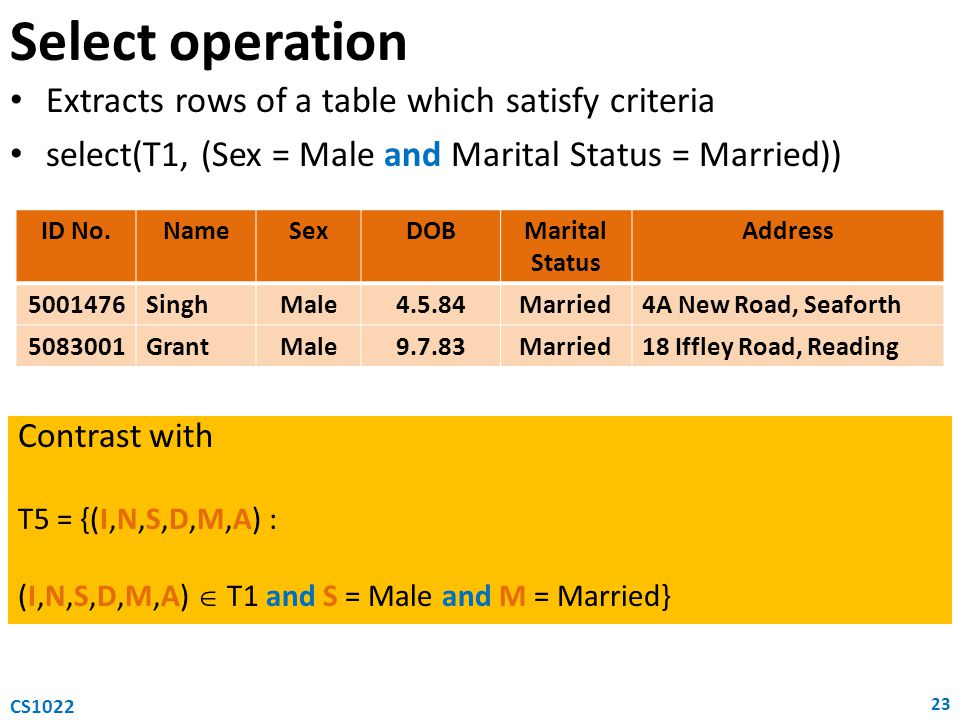 Extracts rows of a table which satisfy criteria select(T1, (Sex = Male and Marital Status = Married)) Select operation 23 CS1022 ID No.NameSexDOBMarital Status Address 5001476SinghMale4.5.84Married4A New Road, Seaforth 5083001GrantMale9.7.83Married18 Iffley Road, Reading Contrast with T5 = {(I,N,S,D,M,A) : (I,N,S,D,M,A)  T1 and S = Male and M = Married}