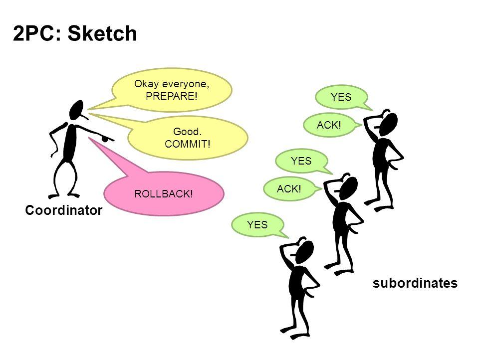 2PC: Sketch Coordinator subordinates Okay everyone, PREPARE! YES Good. COMMIT! ACK! ROLLBACK!