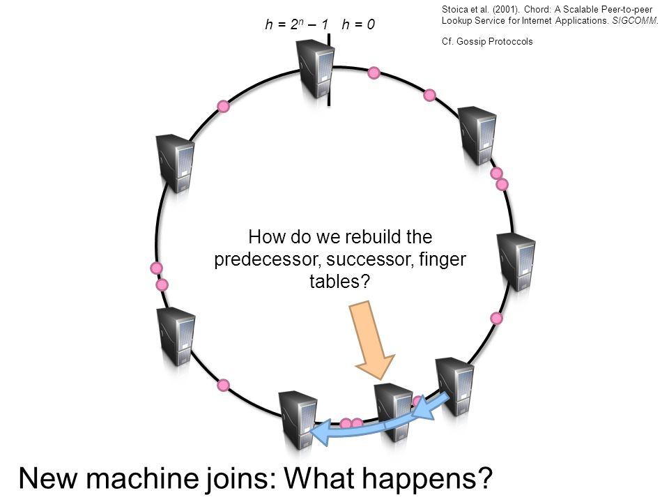 h = 0h = 2 n – 1 New machine joins: What happens.