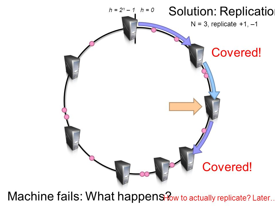 h = 0h = 2 n – 1 Machine fails: What happens? Solution: Replication N = 3, replicate +1, –1 Covered! How to actually replicate? Later…