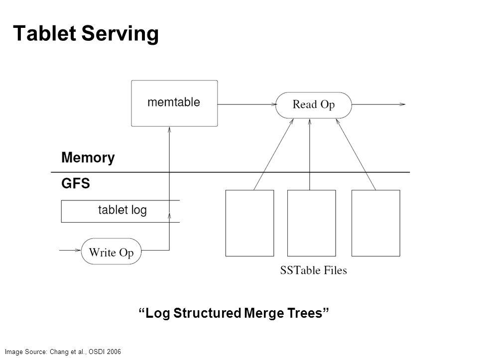 """Tablet Serving Image Source: Chang et al., OSDI 2006 """"Log Structured Merge Trees"""""""