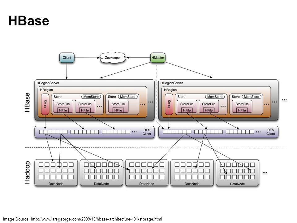 HBase Image Source: http://www.larsgeorge.com/2009/10/hbase-architecture-101-storage.html