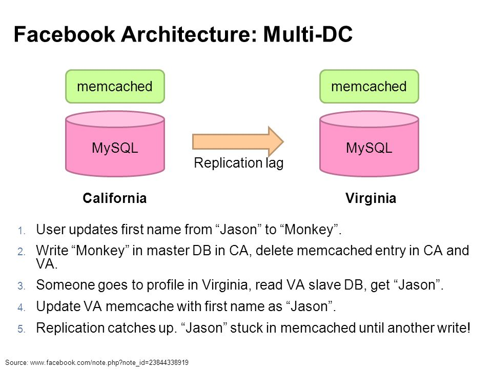 """Facebook Architecture: Multi-DC 1. User updates first name from """"Jason"""" to """"Monkey"""". 2. Write """"Monkey"""" in master DB in CA, delete memcached entry in C"""