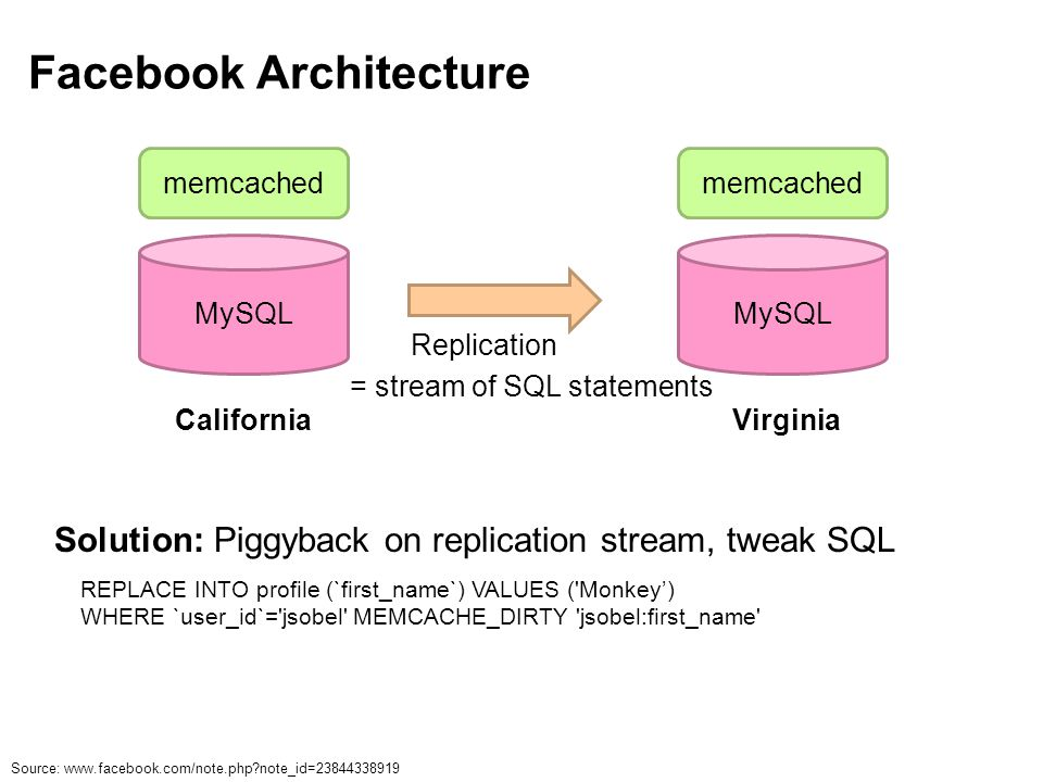 Facebook Architecture Source: www.facebook.com/note.php note_id=23844338919 = stream of SQL statements Solution: Piggyback on replication stream, tweak SQL REPLACE INTO profile (`first_name`) VALUES ( Monkey') WHERE `user_id`= jsobel MEMCACHE_DIRTY jsobel:first_name MySQL memcached California MySQL memcached Virginia Replication