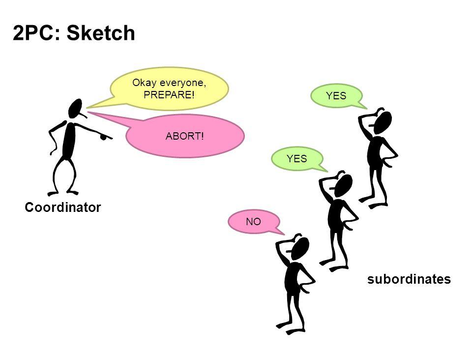 2PC: Sketch Coordinator subordinates Okay everyone, PREPARE! YES NO ABORT!