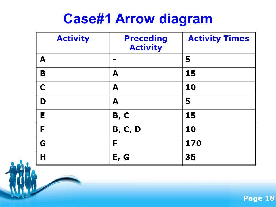 Free Powerpoint Templates Page 18 Case#1 Arrow diagram ActivityPreceding Activity Activity Times A-5 BA15 CA10 DA5 EB, C15 FB, C, D10 GF170 HE, G35