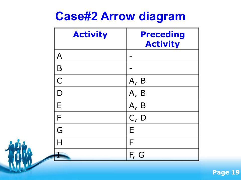 Free Powerpoint Templates Page 19 Case#2 Arrow diagram ActivityPreceding Activity A- B- CA, B D E FC, D GE HF IF, G