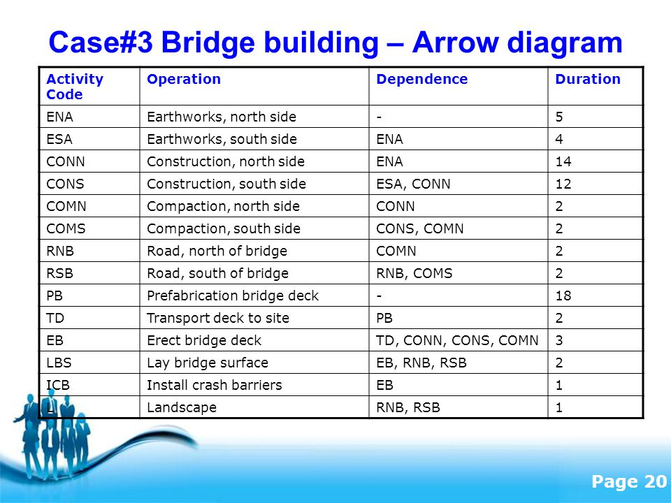 Free Powerpoint Templates Page 20 Case#3 Bridge building – Arrow diagram Activity Code OperationDependenceDuration ENAEarthworks, north side-5 ESAEarthworks, south sideENA4 CONNConstruction, north sideENA14 CONSConstruction, south sideESA, CONN12 COMNCompaction, north sideCONN2 COMSCompaction, south sideCONS, COMN2 RNBRoad, north of bridgeCOMN2 RSBRoad, south of bridgeRNB, COMS2 PBPrefabrication bridge deck-18 TDTransport deck to sitePB2 EBErect bridge deckTD, CONN, CONS, COMN3 LBSLay bridge surfaceEB, RNB, RSB2 ICBInstall crash barriersEB1 LLandscapeRNB, RSB1