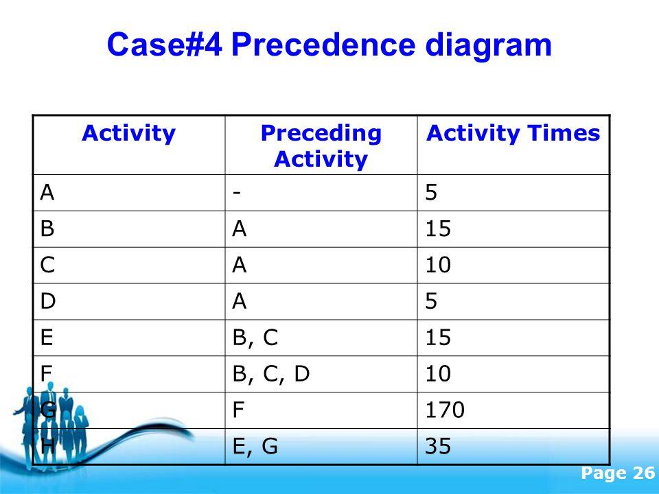Free Powerpoint Templates Page 26 Case#4 Precedence diagram ActivityPreceding Activity Activity Times A-5 BA15 CA10 DA5 EB, C15 FB, C, D10 GF170 HE, G35
