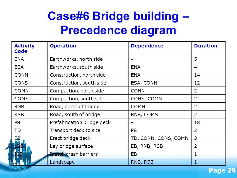 Free Powerpoint Templates Page 28 Case#6 Bridge building – Precedence diagram Activity Code OperationDependenceDuration ENAEarthworks, north side-5 ESAEarthworks, south sideENA4 CONNConstruction, north sideENA14 CONSConstruction, south sideESA, CONN12 COMNCompaction, north sideCONN2 COMSCompaction, south sideCONS, COMN2 RNBRoad, north of bridgeCOMN2 RSBRoad, south of bridgeRNB, COMS2 PBPrefabrication bridge deck-18 TDTransport deck to sitePB2 EBErect bridge deckTD, CONN, CONS, COMN3 LBSLay bridge surfaceEB, RNB, RSB2 ICBInstall crash barriersEB1 LLandscapeRNB, RSB1