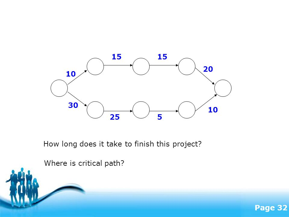 Free Powerpoint Templates Page 32 10 15 20 30 255 10 How long does it take to finish this project.