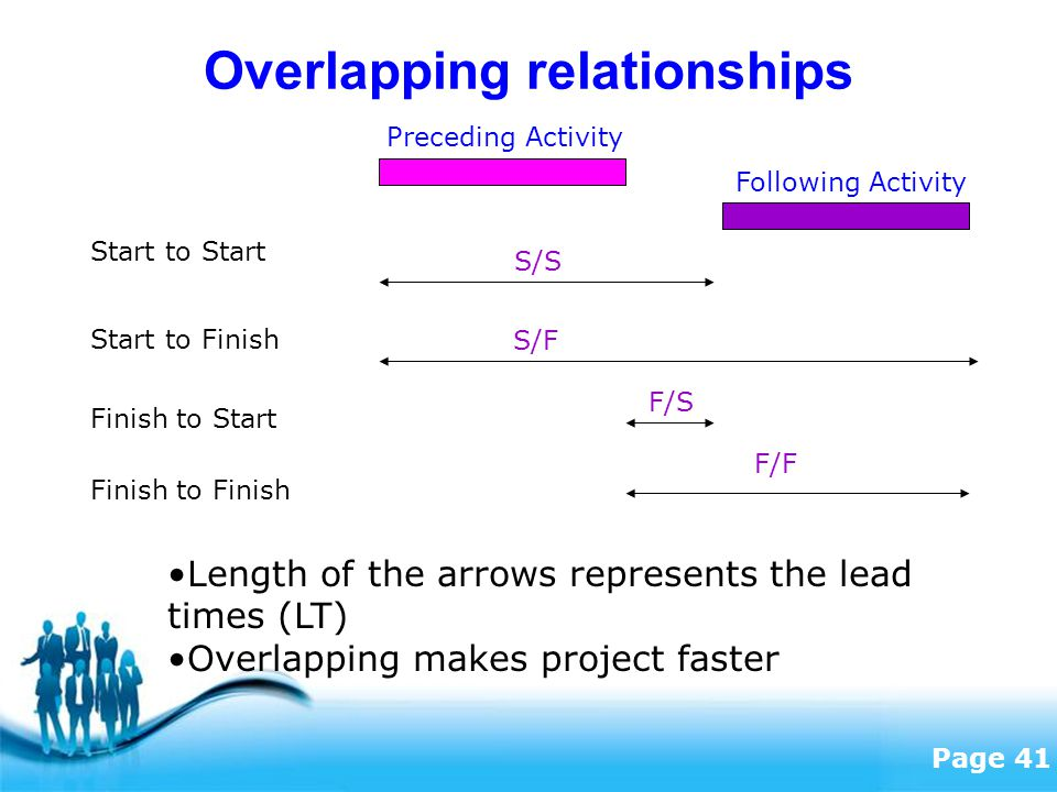Free Powerpoint Templates Page 41 Overlapping relationships Preceding Activity Following Activity Start to Start Start to Finish Finish to Start Finish to Finish S/S S/F F/S F/F Length of the arrows represents the lead times (LT) Overlapping makes project faster