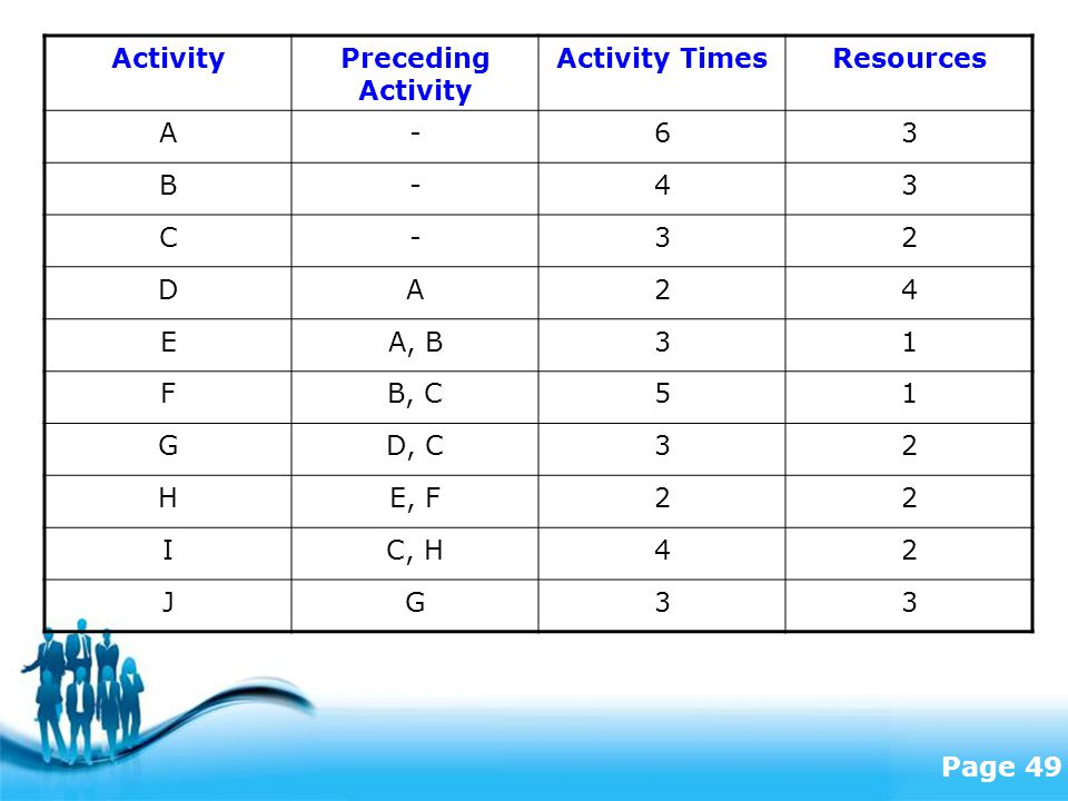 Free Powerpoint Templates Page 49 ActivityPreceding Activity Activity TimesResources A-63 B-43 C-32 DA24 EA, B31 FB, C51 GD, C32 HE, F22 IC, H42 JG33