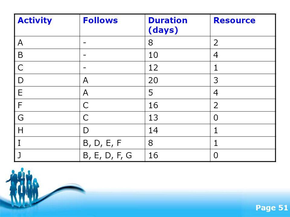 Free Powerpoint Templates Page 51 ActivityFollowsDuration (days) Resource A-82 B-104 C-121 DA203 EA54 FC162 GC130 HD141 IB, D, E, F81 JB, E, D, F, G160