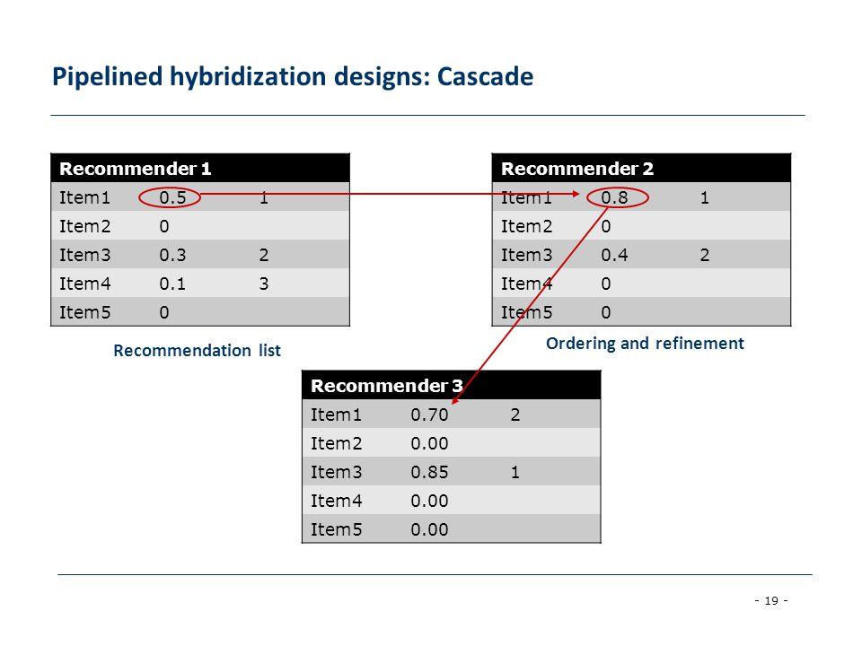 - 19 - Pipelined hybridization designs: Cascade Recommender 1 Item10.51 Item20 Item30.32 Item40.13 Item50 Recommender 2 Item10.81 Item20 Item30.42 Item40 Item50 Recommender 3 Item10.702 Item20.00 Item30.851 Item40.00 Item50.00 Recommendation list Ordering and refinement