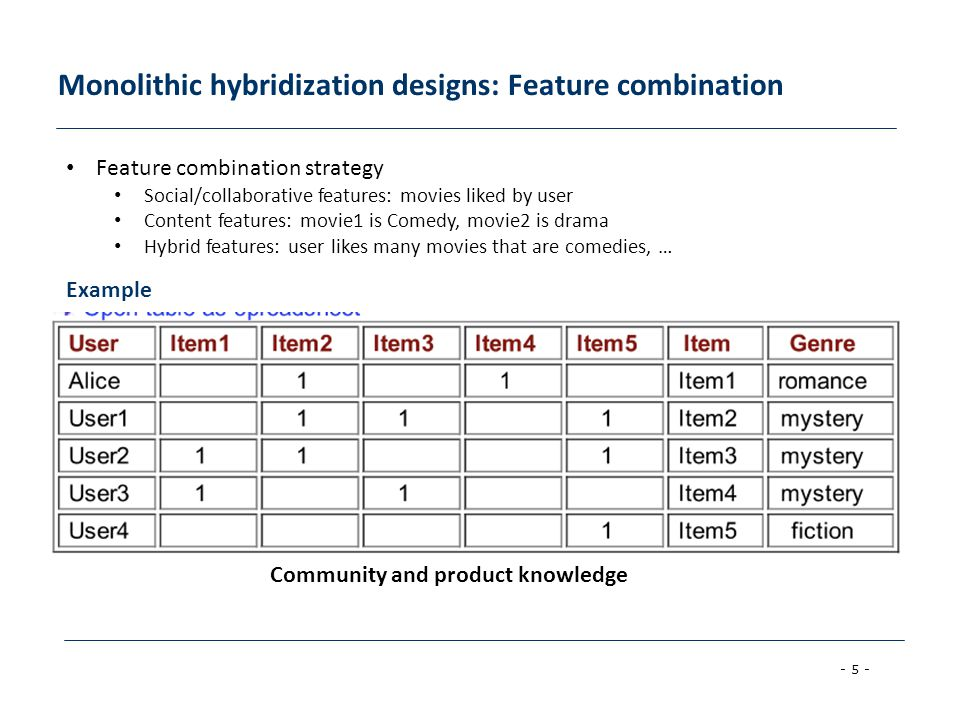 - 5 - Monolithic hybridization designs: Feature combination Example C Community and product knowledge Feature combination strategy Social/collaborative features: movies liked by user Content features: movie1 is Comedy, movie2 is drama Hybrid features: user likes many movies that are comedies, …