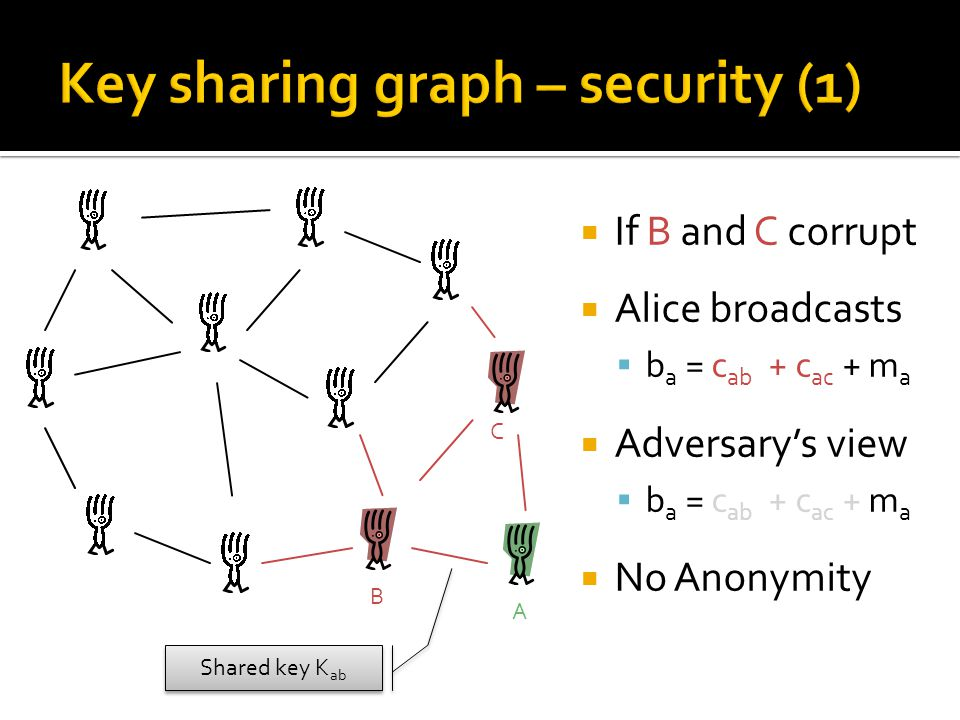  If B and C corrupt  Alice broadcasts  b a = c ab + c ac + m a  Adversary's view  b a = c ab + c ac + m a  No Anonymity A B Shared key K ab C