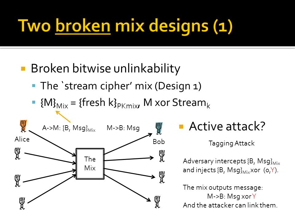  Broken bitwise unlinkability  The `stream cipher' mix (Design 1)  {M} Mix = {fresh k} PKmix, M xor Stream k The Mix Alice Bob A->M: {B, Msg} Mix M->B: Msg  Active attack.