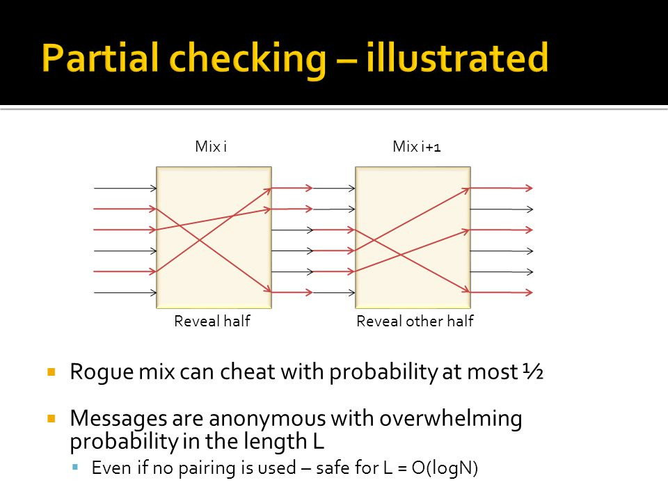  Rogue mix can cheat with probability at most ½  Messages are anonymous with overwhelming probability in the length L  Even if no pairing is used – safe for L = O(logN) Mix iMix i+1 Reveal halfReveal other half