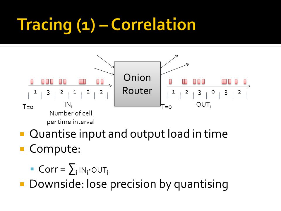  Quantise input and output load in time  Compute:  Corr = ∑ i IN i ∙ OUT i  Downside: lose precision by quantising Onion Router Onion Router 132122123032 Number of cell per time interval T=0 IN i OUT i