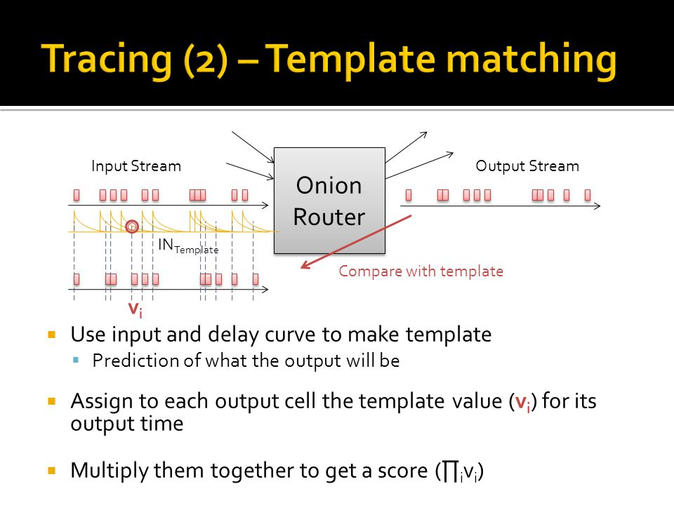  Use input and delay curve to make template  Prediction of what the output will be  Assign to each output cell the template value (v i ) for its output time  Multiply them together to get a score ( ∏ i v i ) Onion Router Onion Router IN Template Compare with template Input StreamOutput Stream vivi