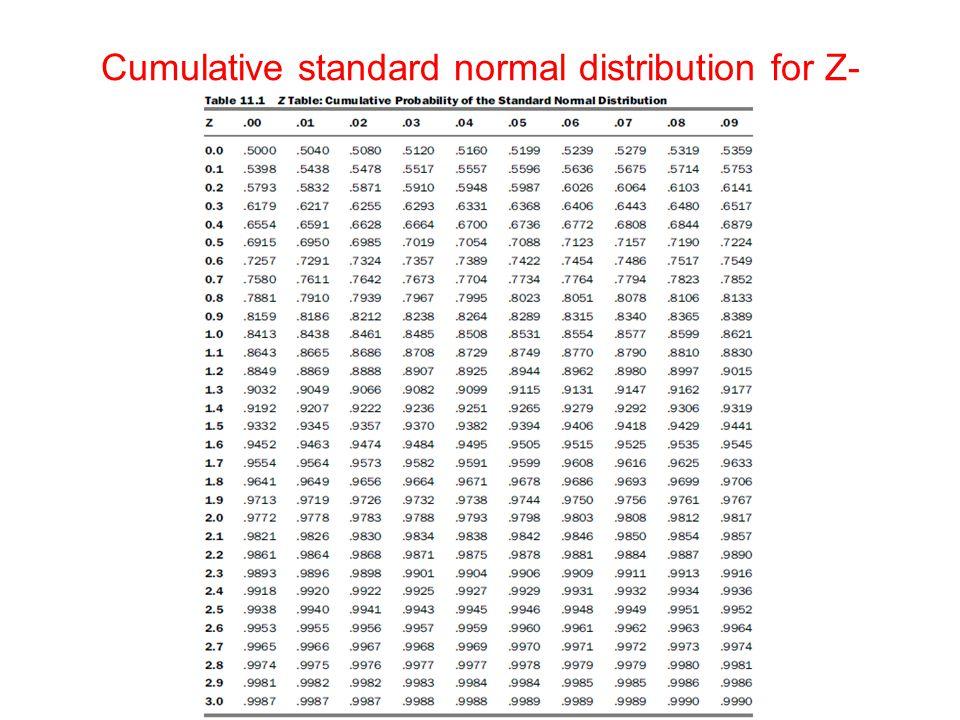Cumulative standard normal distribution for Z- values