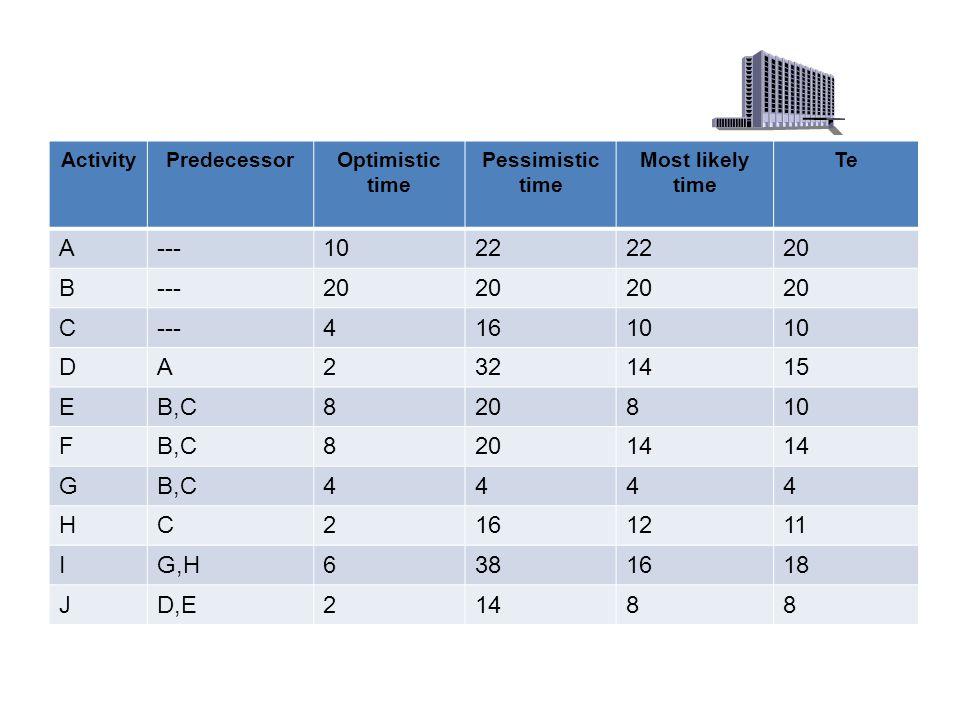 ActivityPredecessorOptimistic time Pessimistic time Most likely time Te A---1022 20 B---20 C---41610 DA2321415 EB,C820810 FB,C82014 GB,C4444 HC2161211 IG,H6381618 JD,E21488