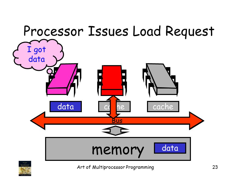 Art of Multiprocessor Programming23 Bus Processor Issues Load Request Bus memory cache data I got data