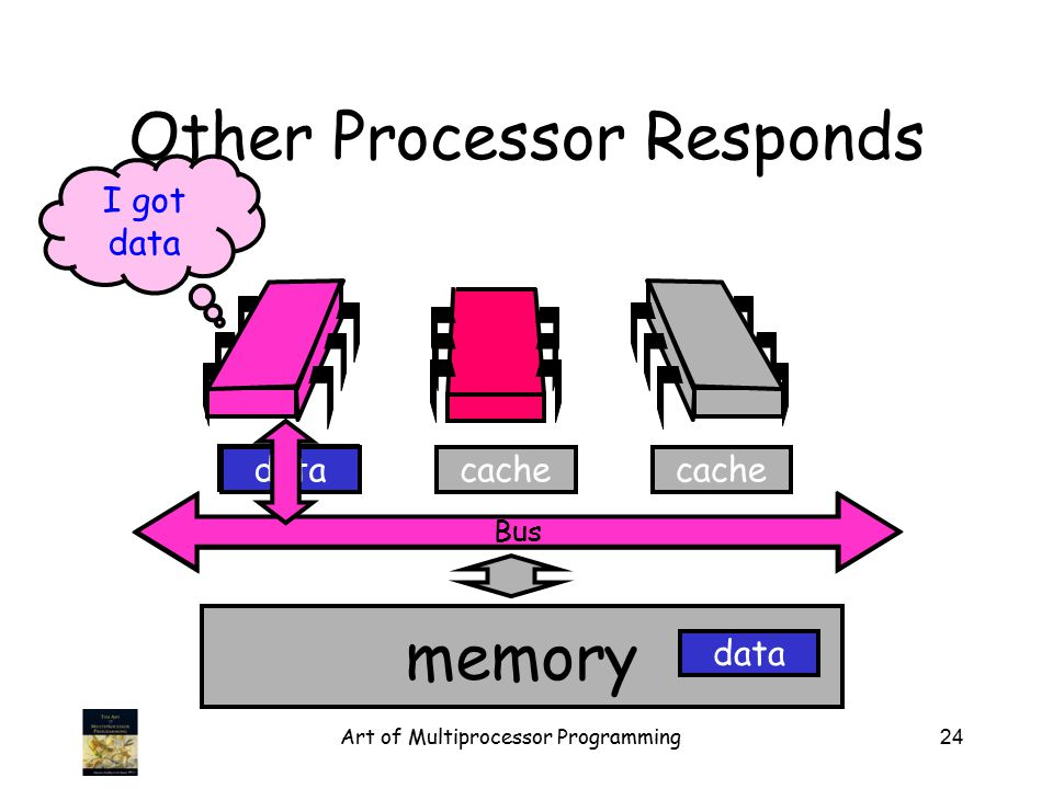 Art of Multiprocessor Programming24 Bus Other Processor Responds memory cache data I got data data Bus