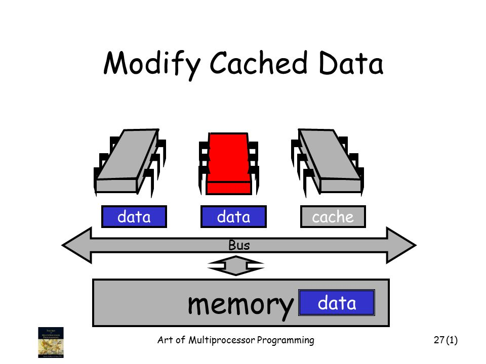 Art of Multiprocessor Programming27 Modify Cached Data Bus data memory cachedata (1)