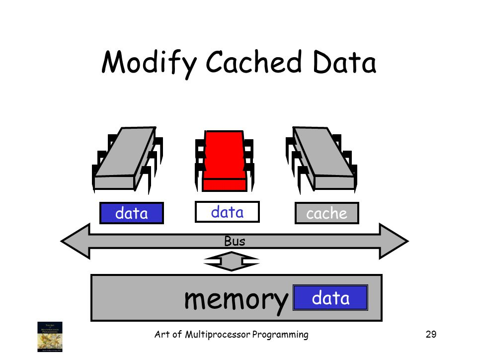 Art of Multiprocessor Programming29 memory Bus data Modify Cached Data cachedata
