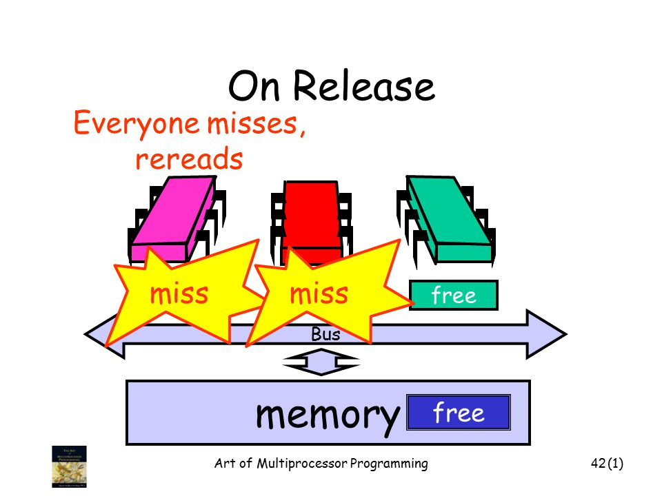 Art of Multiprocessor Programming42 On Release Bus memory freeinvalid free miss Everyone misses, rereads (1)