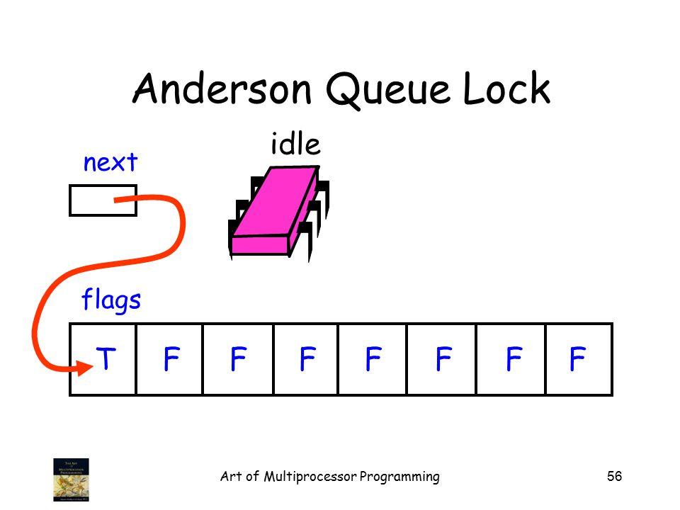 Art of Multiprocessor Programming56 Anderson Queue Lock flags next TFFFFFFF idle