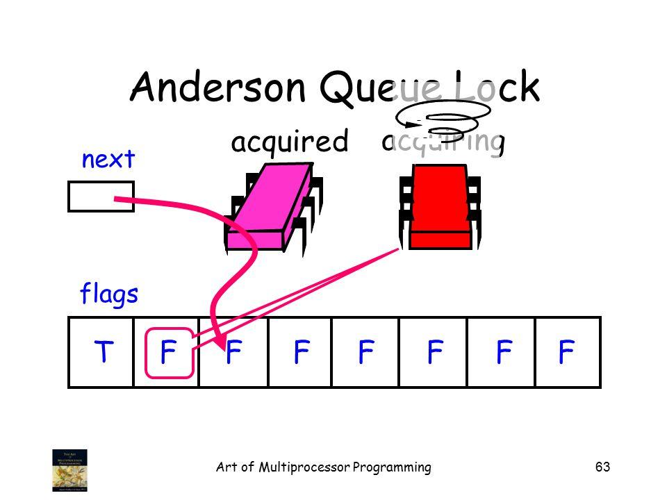 Art of Multiprocessor Programming63 acquired Anderson Queue Lock flags next TFFFFFFF acquiring