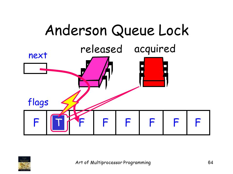 Art of Multiprocessor Programming64 released Anderson Queue Lock flags next FTFFFFFF acquired